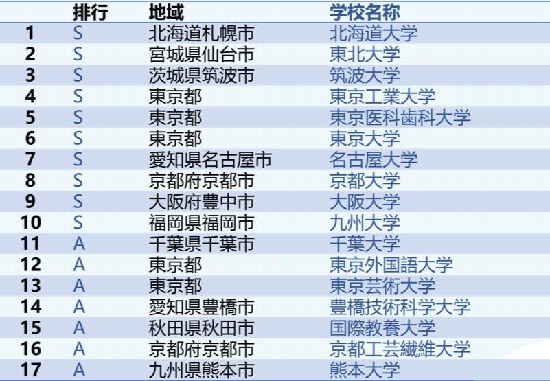 千代田项目 SGU·英语成绩直申日本顶级名校