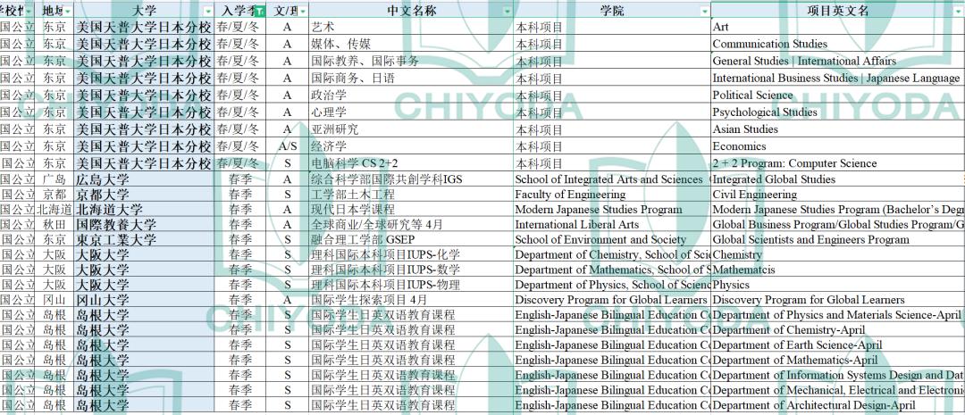 千代田文理丨2022年日本私立国公立大学春季入学SGU英文项目汇总
